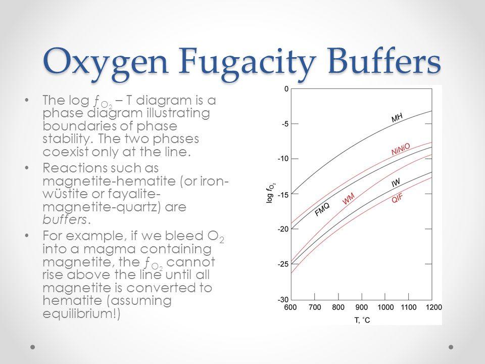 Oxygen Fugacity Buffers