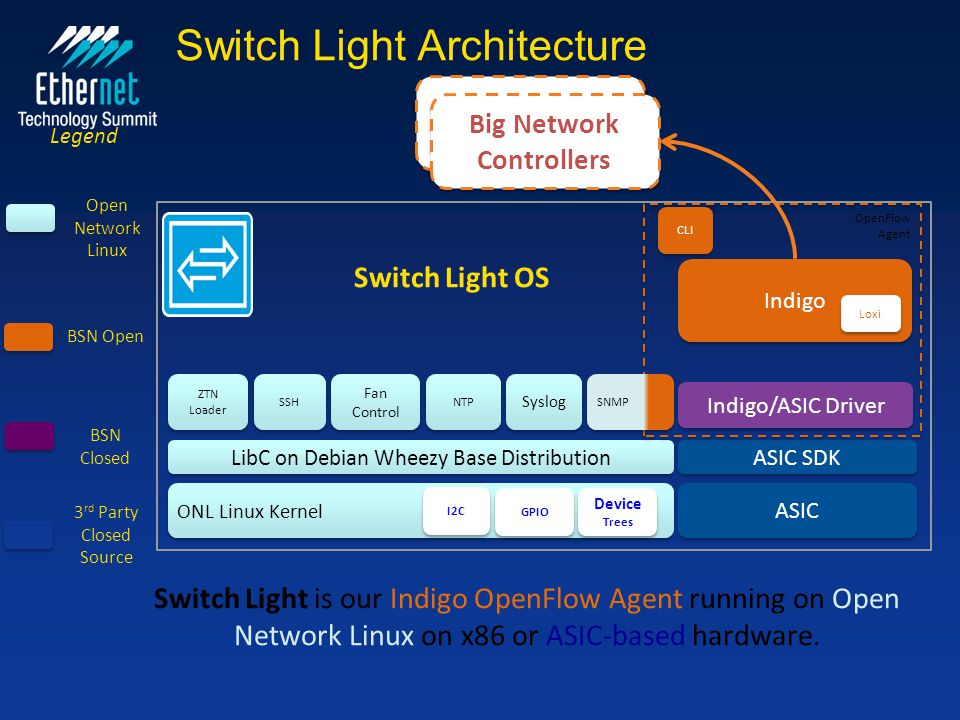 Switch Light Architecture