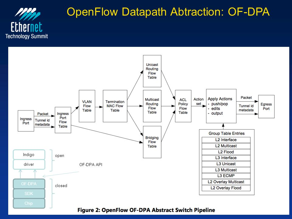 OpenFlow Datapath Abtraction: OF-DPA