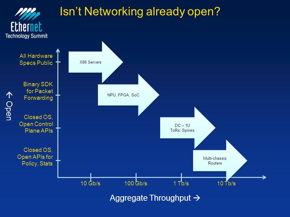 Isn't Networking already open
