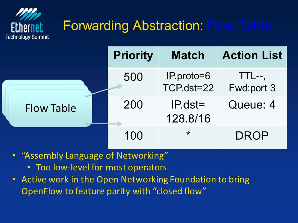 Forwarding Abstraction: Flow Table