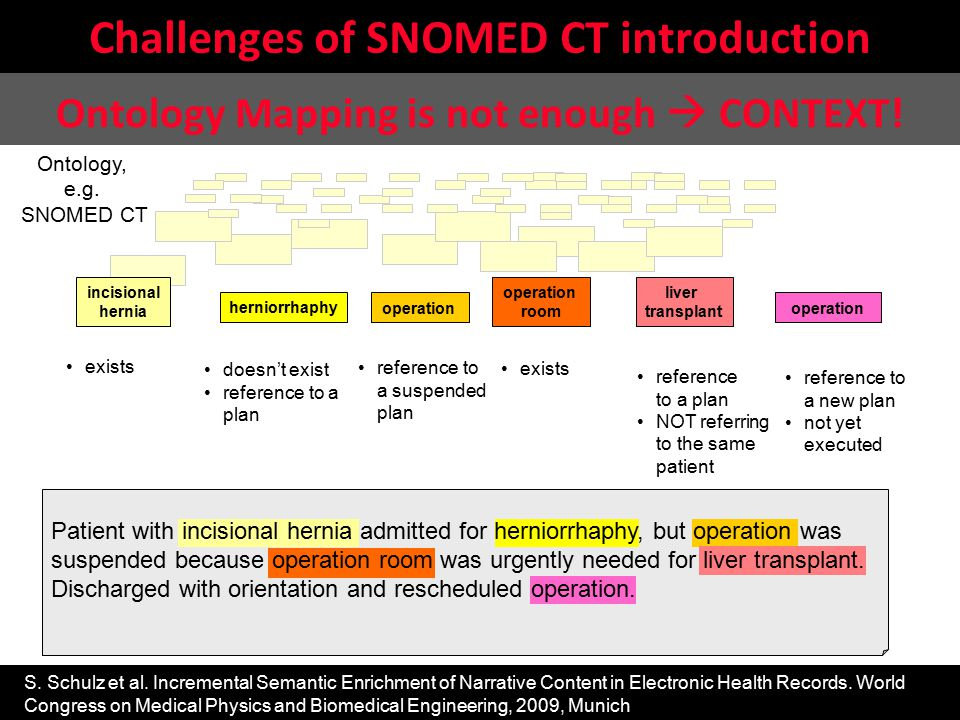 Challenges of SNOMED CT introduction