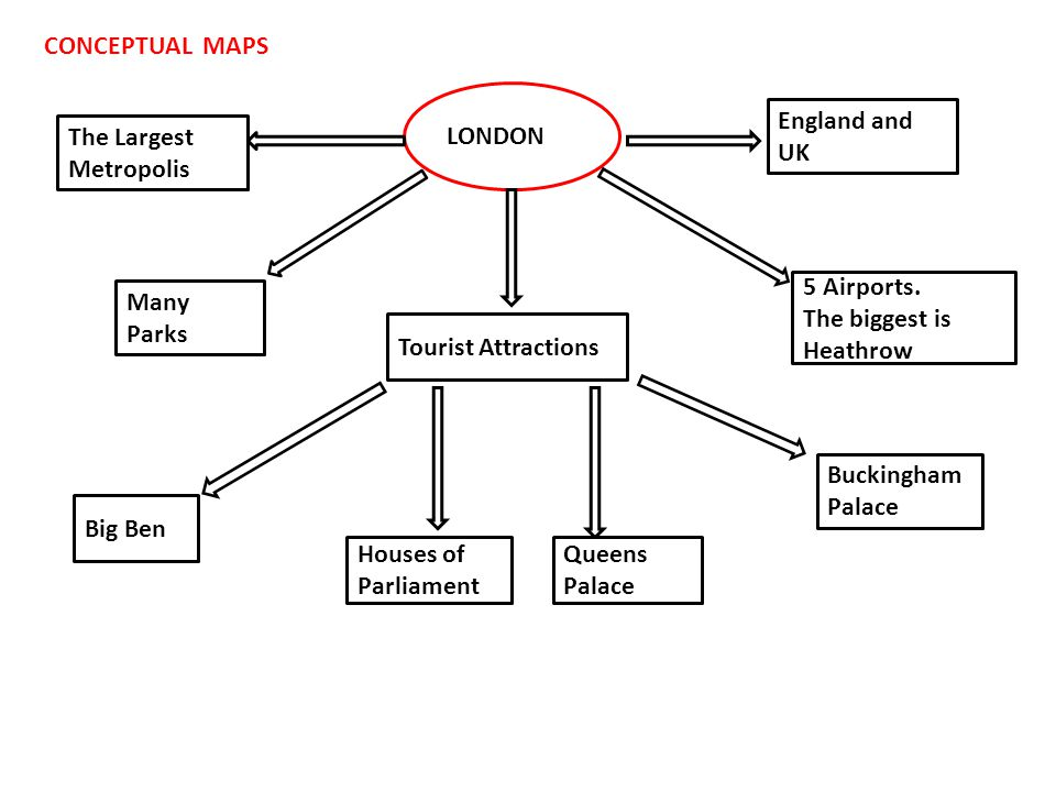 CONCEPTUAL MAPS LONDON. England and. UK. The Largest Metropolis. 5 Airports. The biggest is Heathrow.
