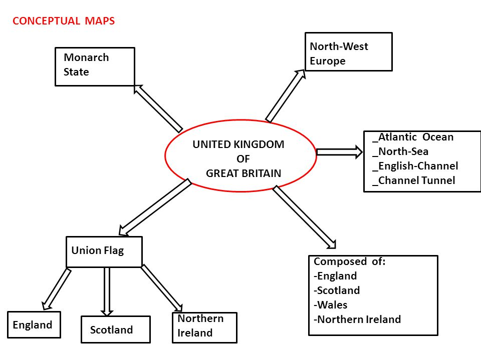 CONCEPTUAL MAPS North-West. Europe. Monarch. State. _Atlantic Ocean. _North-Sea. _English-Channel.