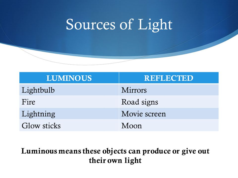 Luminous means these objects can produce or give out their own light
