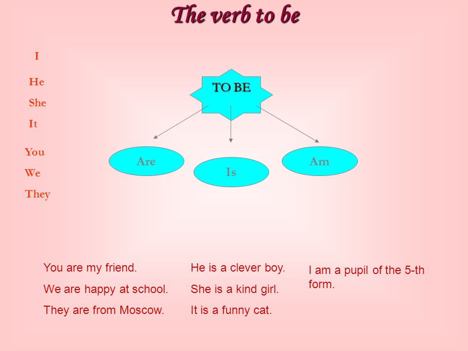 The verb to be TO BE Are Am Is I He She It You We They