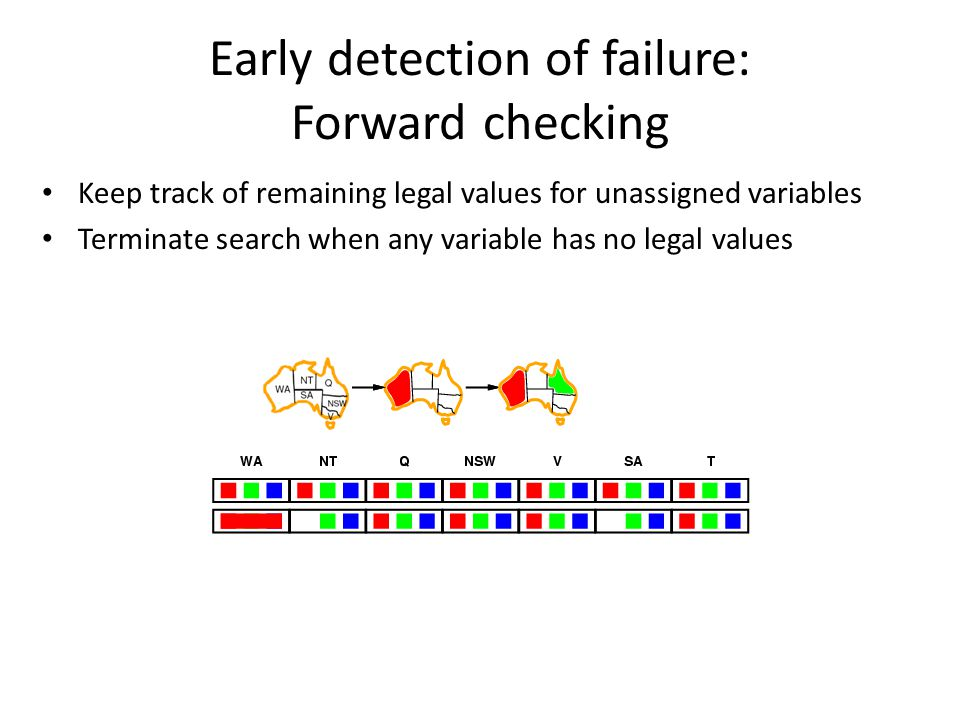 Early detection of failure: Forward checking