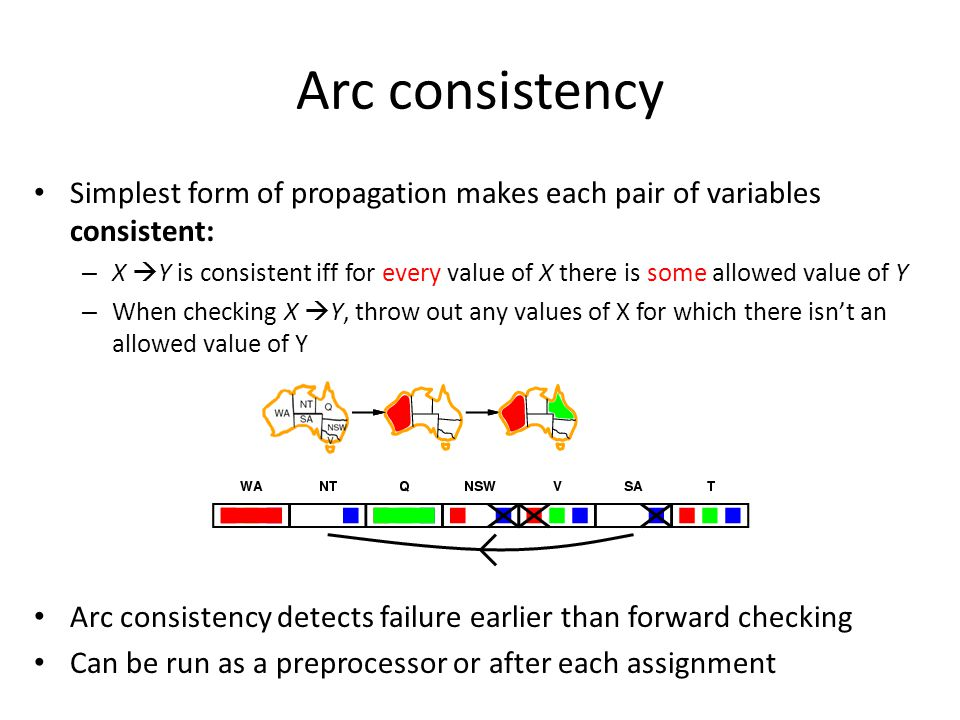 Arc consistency Simplest form of propagation makes each pair of variables consistent:
