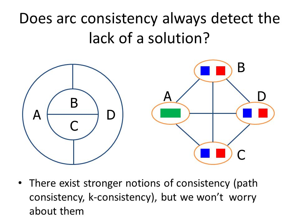 Does arc consistency always detect the lack of a solution