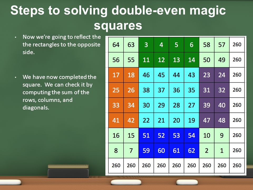 Steps to solving double-even magic squares
