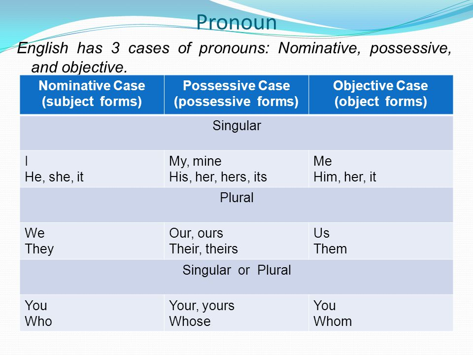 Pronoun English has 3 cases of pronouns: Nominative, possessive, and objective. Nominative Case. (subject forms)