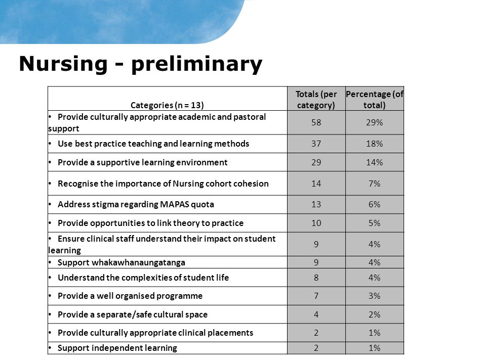 Nursing - preliminary Categories (n = 13) Totals (per category)