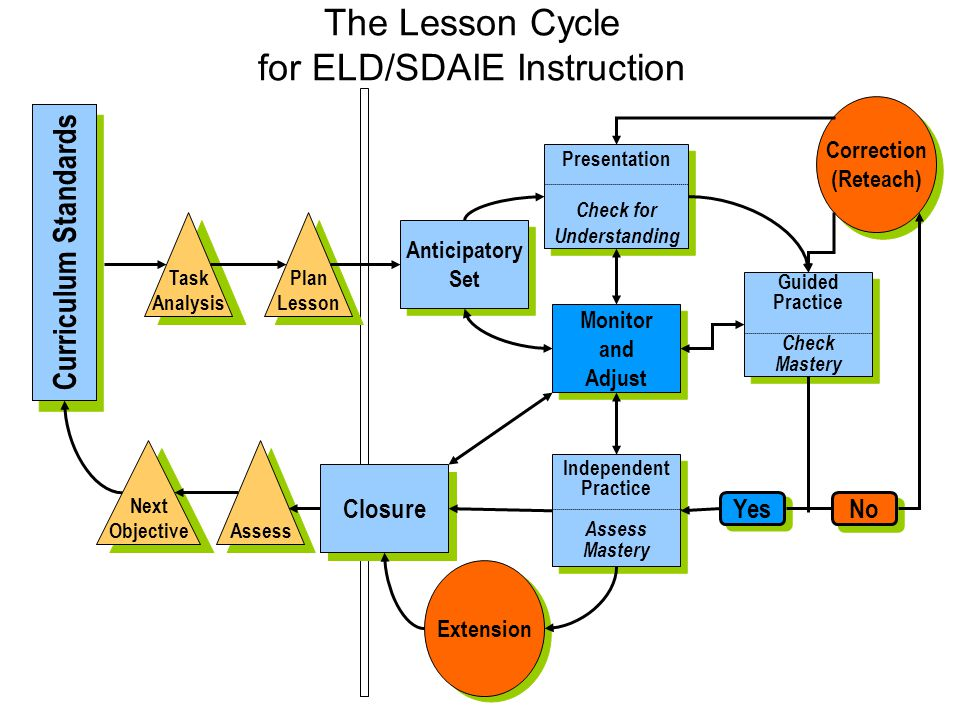 The Lesson Cycle for ELD/SDAIE Instruction