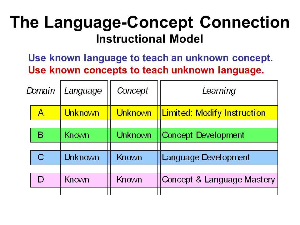 The Language-Concept Connection