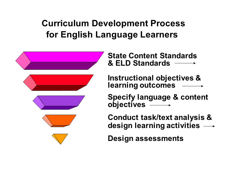 Curriculum Development Process for English Language Learners