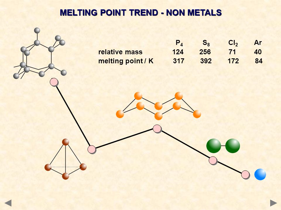 MELTING POINT TREND - NON METALS