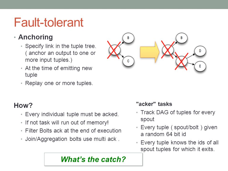 Fault-tolerant What's the catch Anchoring How