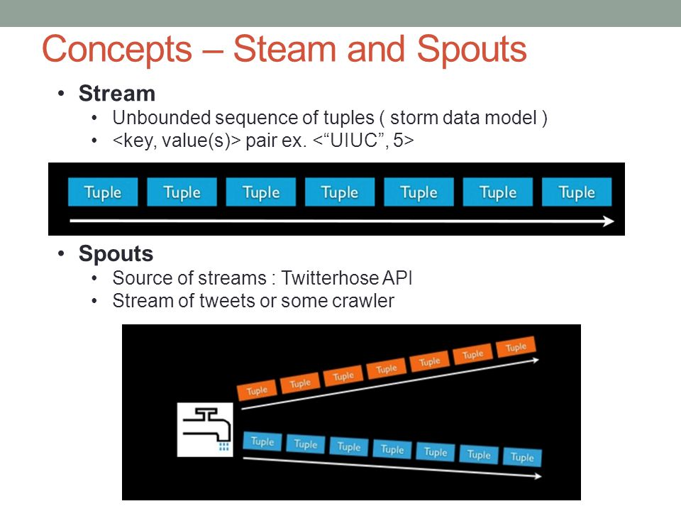 Concepts – Steam and Spouts
