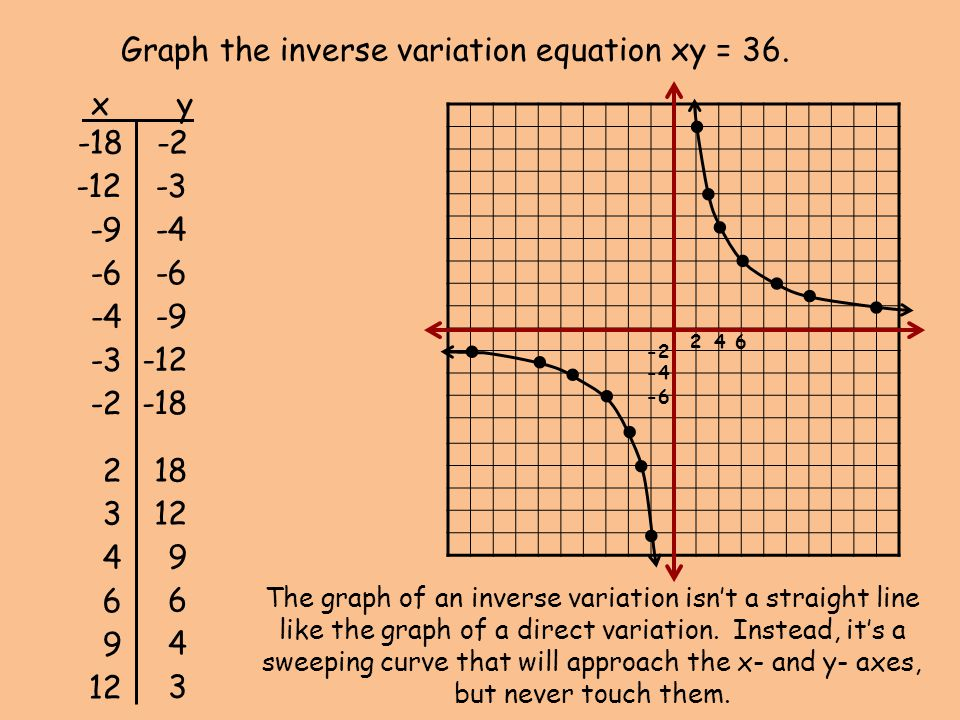 Graph the inverse variation equation xy = 36.