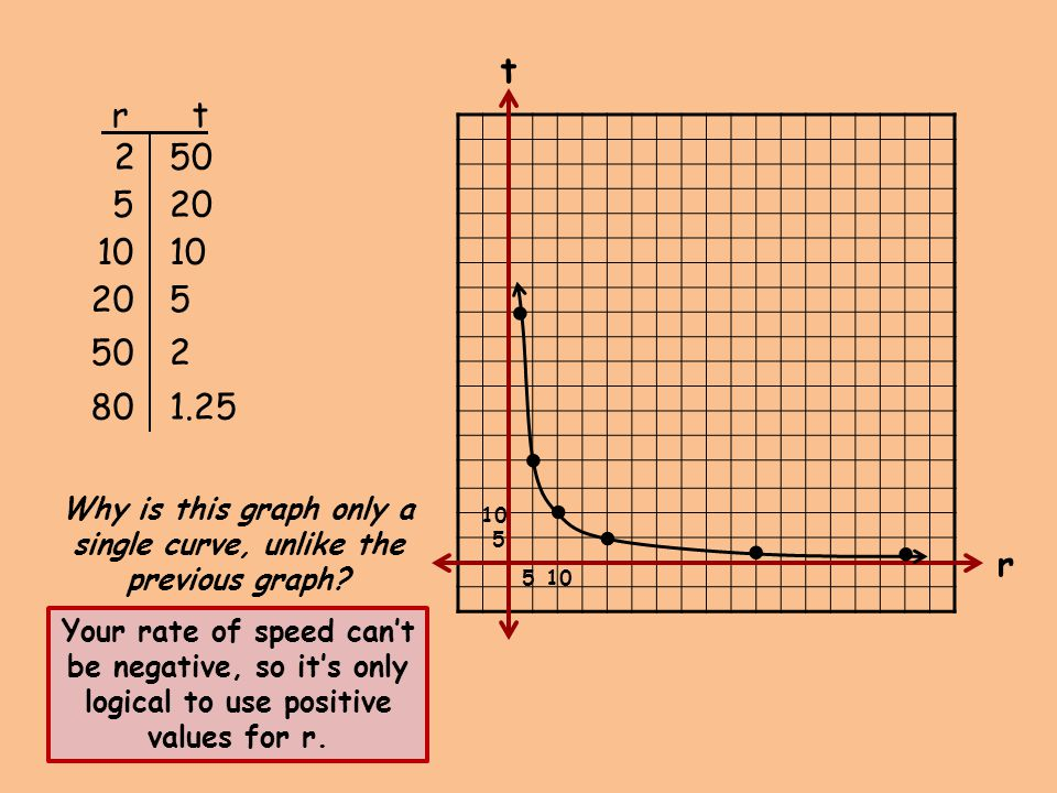 Why is this graph only a single curve, unlike the previous graph