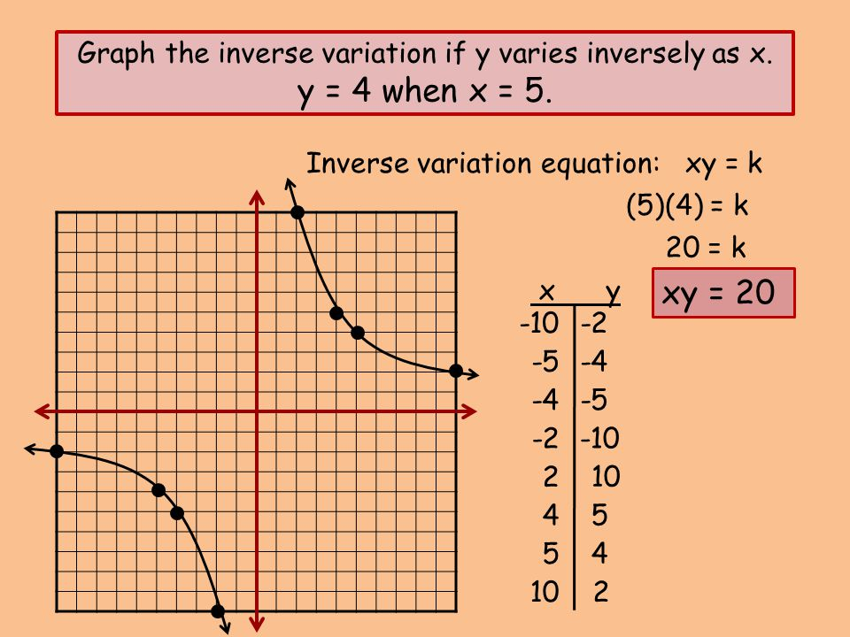 Graph the inverse variation if y varies inversely as x