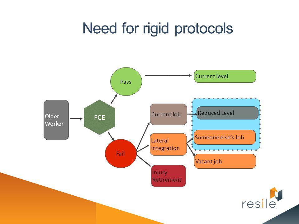 Need for rigid protocols