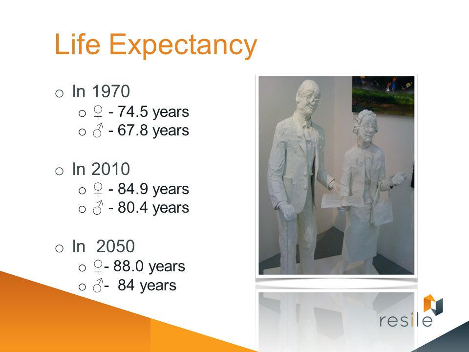 Life Expectancy In 1970 In 2010 In 2050 ♀ - 74.5 years ♂ - 67.8 years