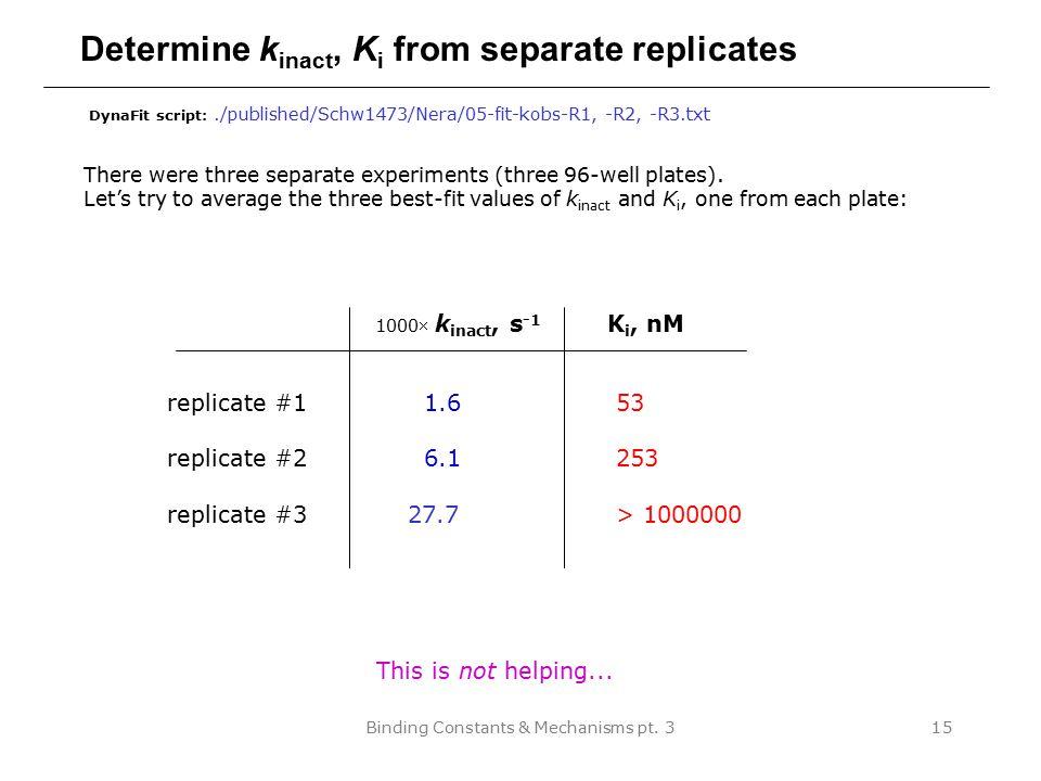 Determine kinact, Ki from separate replicates