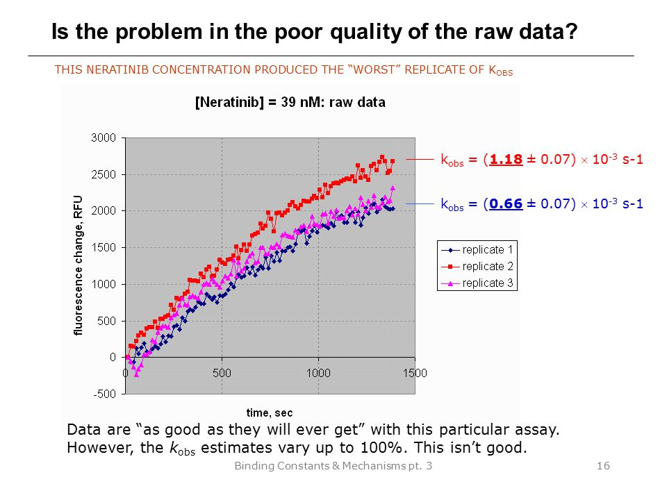 Is the problem in the poor quality of the raw data