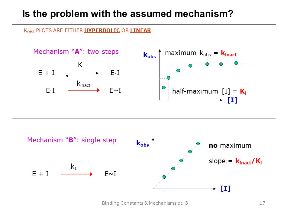 Is the problem with the assumed mechanism