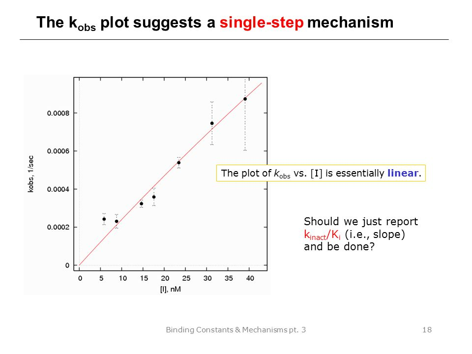 The kobs plot suggests a single-step mechanism