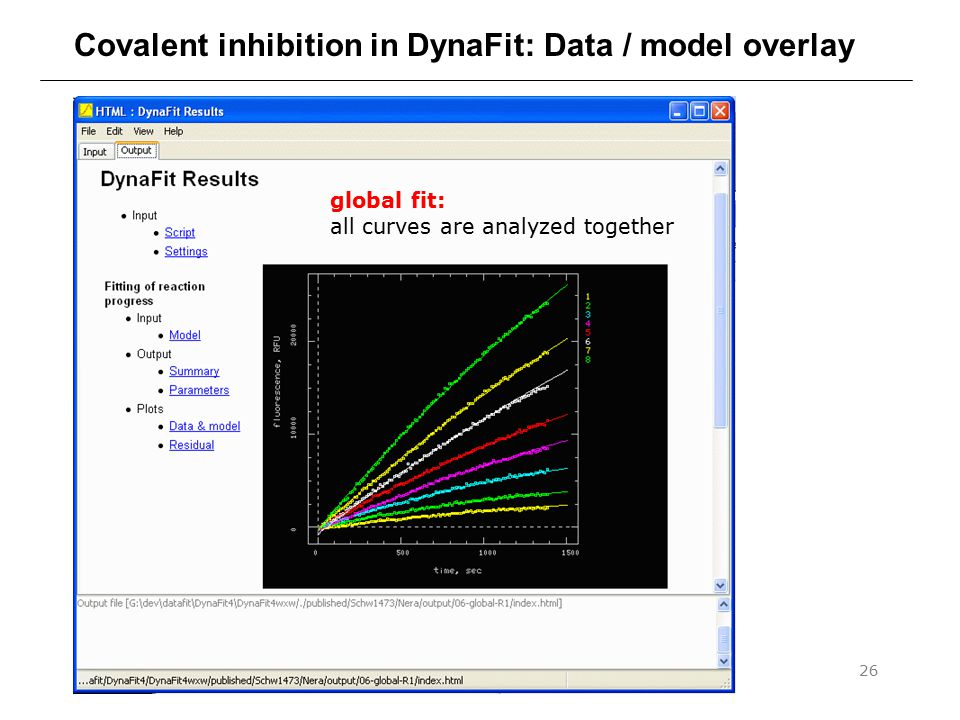 Covalent inhibition in DynaFit: Data / model overlay