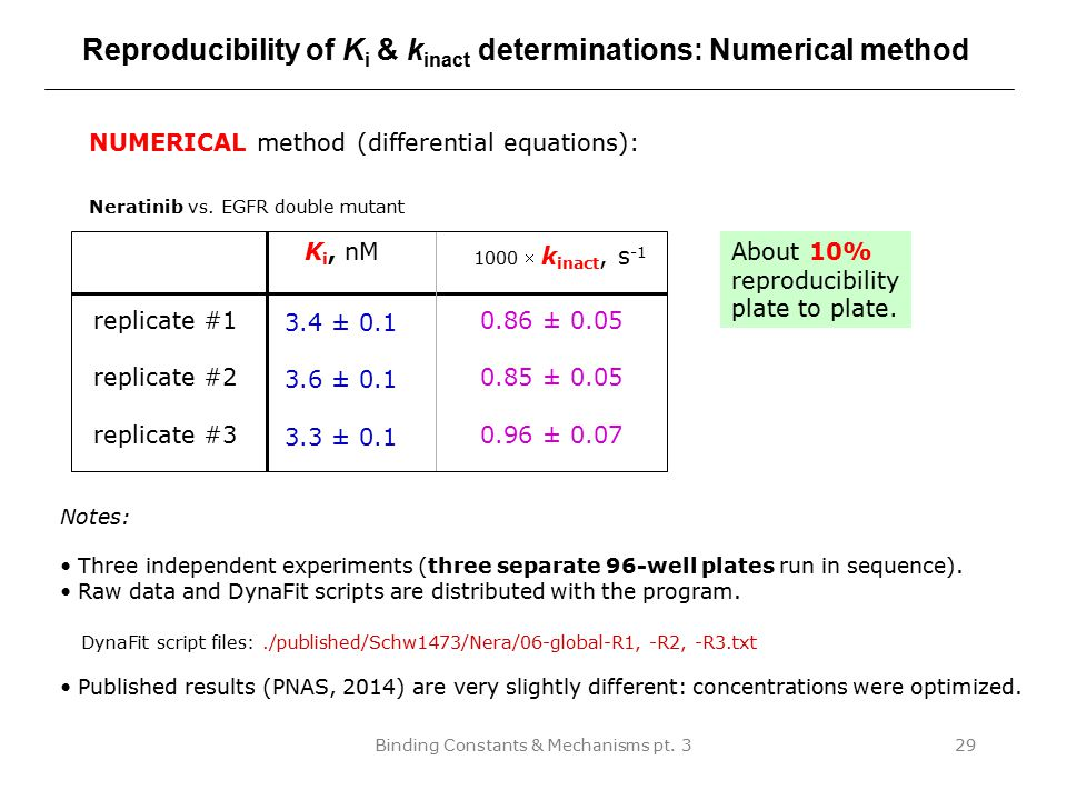 Reproducibility of Ki & kinact determinations: Numerical method