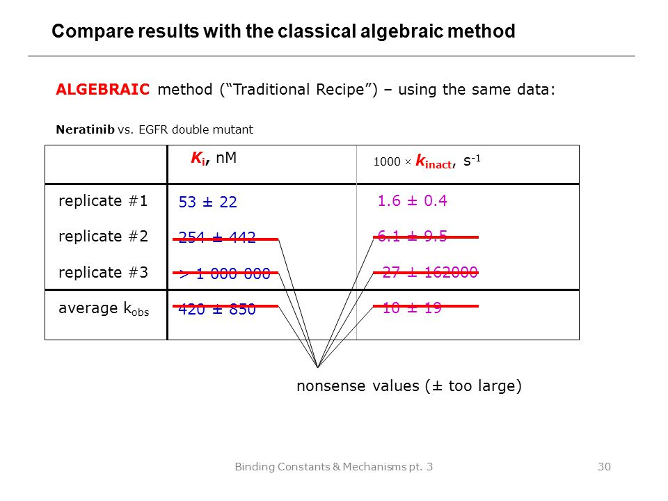 Compare results with the classical algebraic method