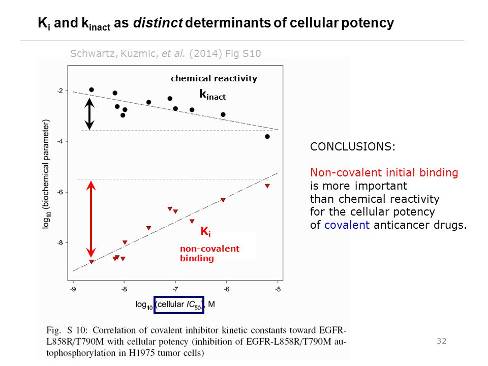 Ki and kinact as distinct determinants of cellular potency