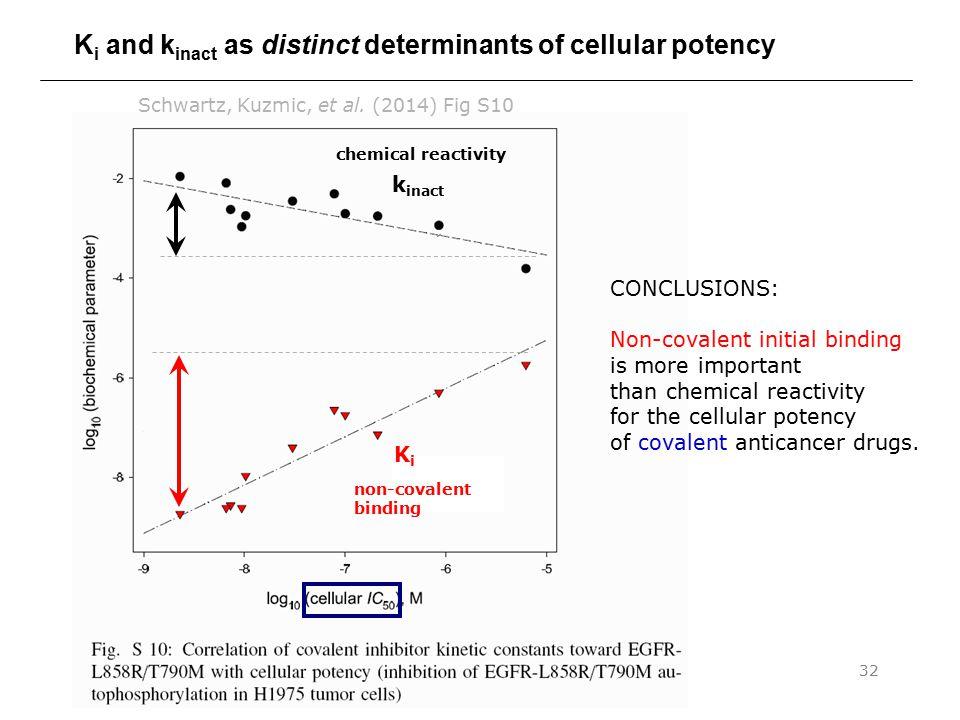 Ki and kinact as distinct determinants of cellular potency