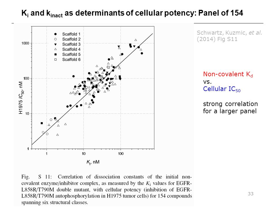 Ki and kinact as determinants of cellular potency: Panel of 154