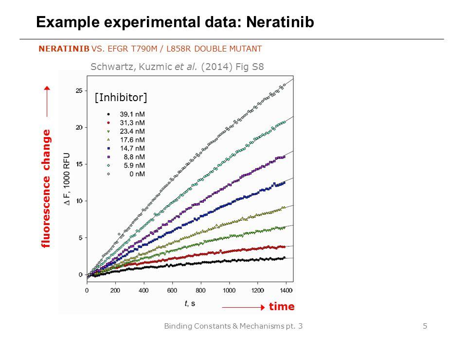 Example experimental data: Neratinib