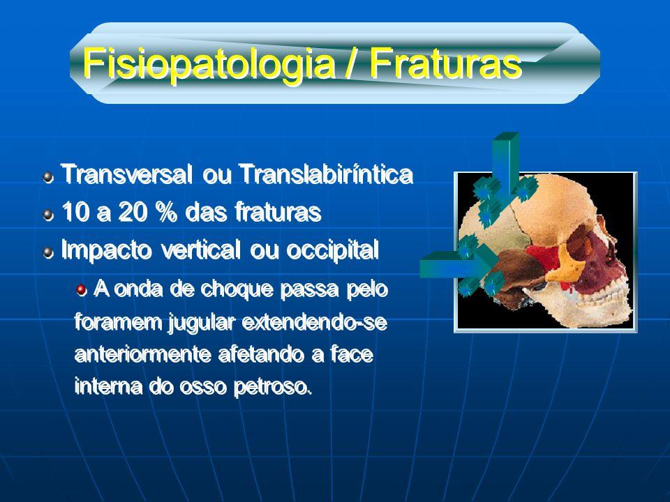 Fisiopatologia / Fraturas