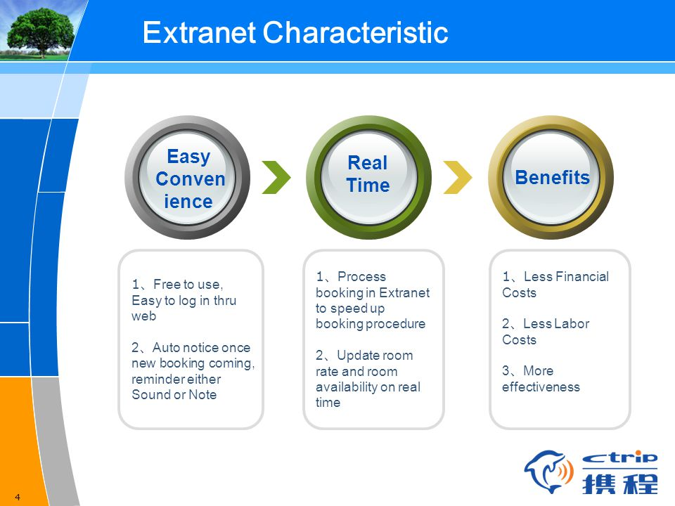 Extranet Characteristic
