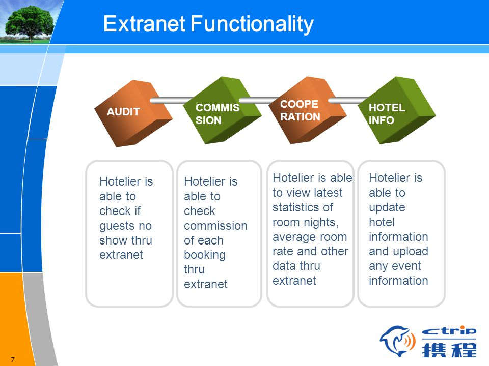 Extranet Functionality