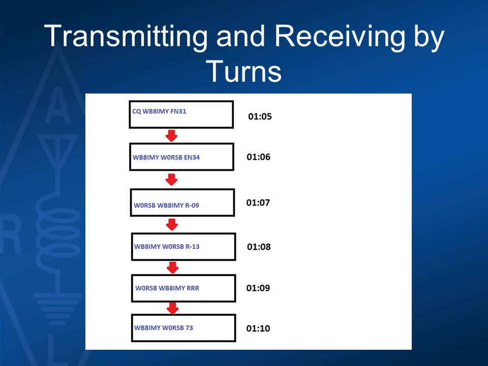 Transmitting and Receiving by Turns