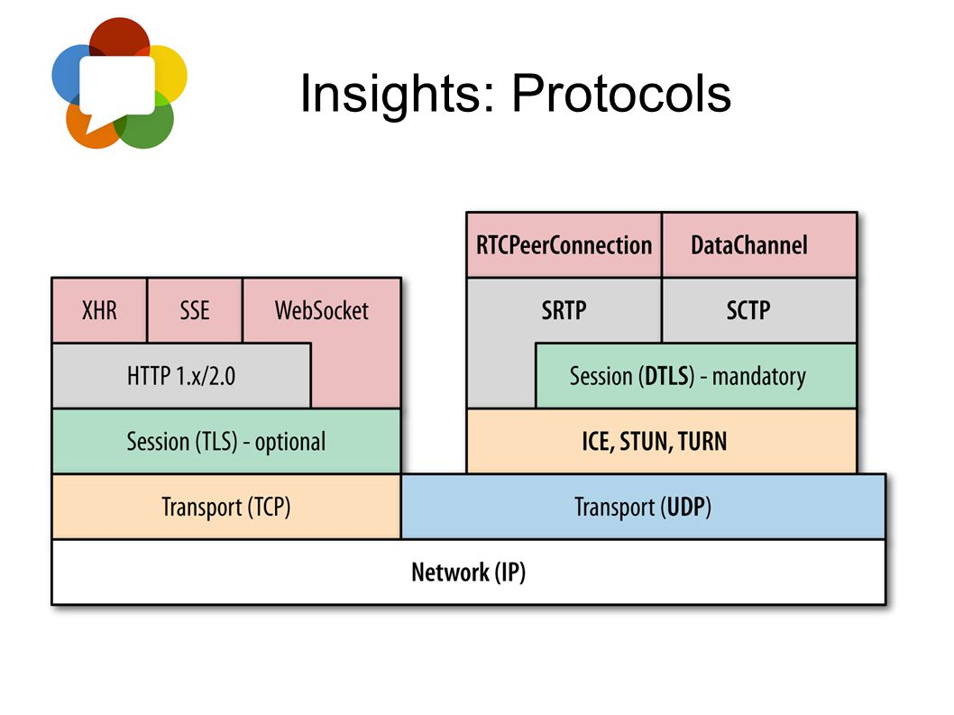Insights: Protocols