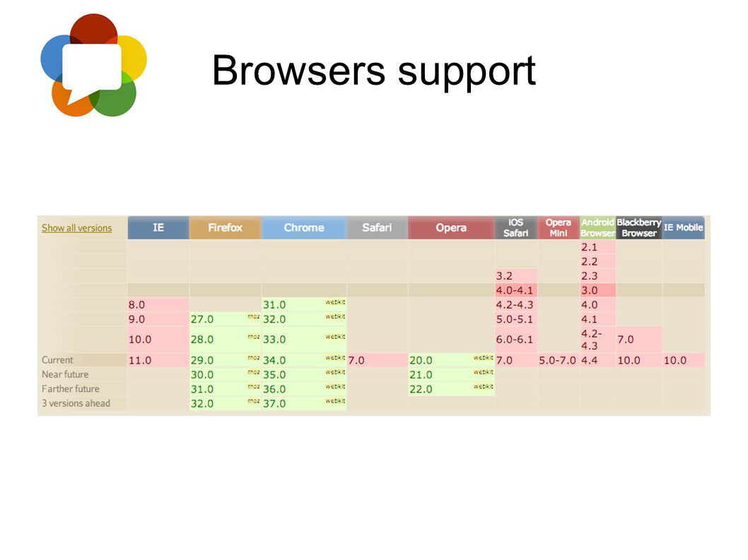 Browsers support