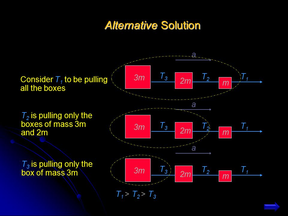 Alternative Solution T3 T2 T1 3m 2m m a