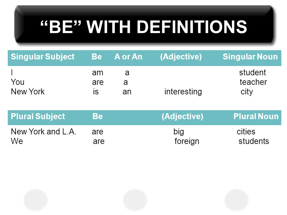 BE WITH DEFINITIONS Singular Subject Be A or An (Adjective) Singular Noun.