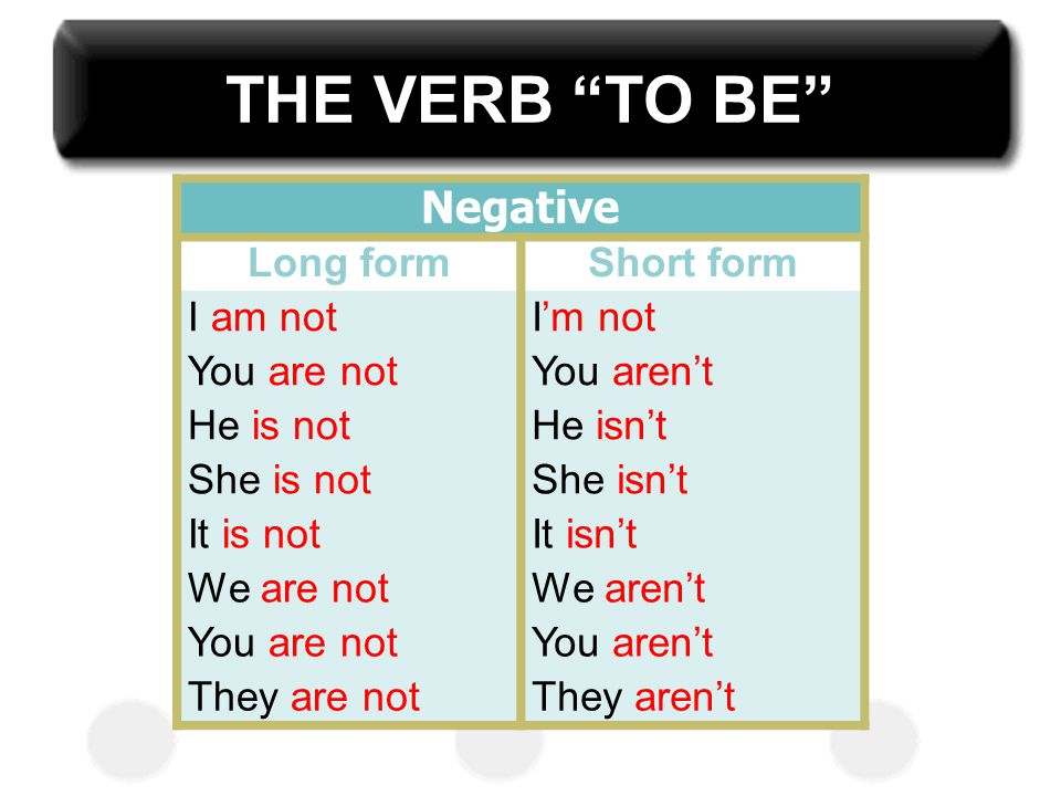 THE VERB TO BE Negative Long form Short form I am not I'm not