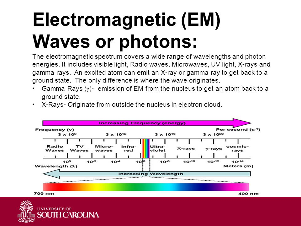 Electromagnetic (EM) Waves or photons: