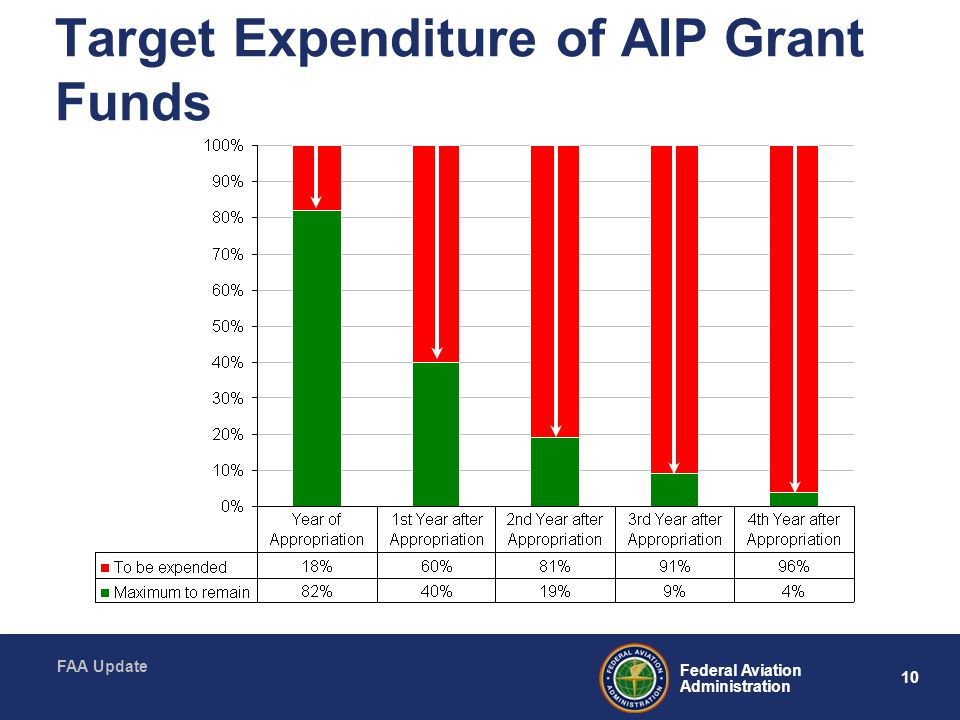 Target Expenditure of AIP Grant Funds
