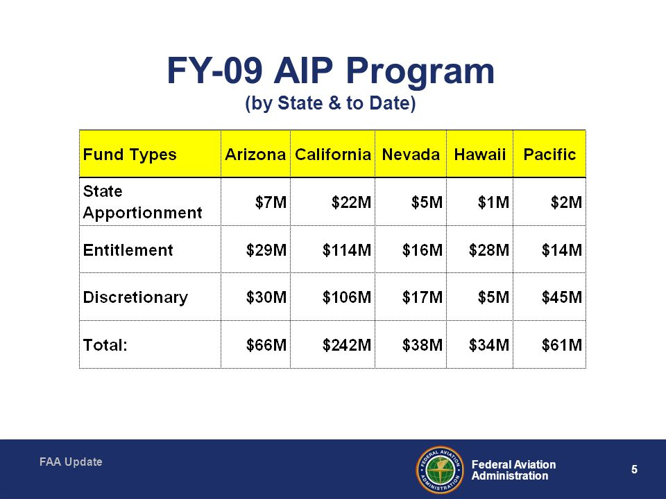 FY-09 AIP Program (by State & to Date)